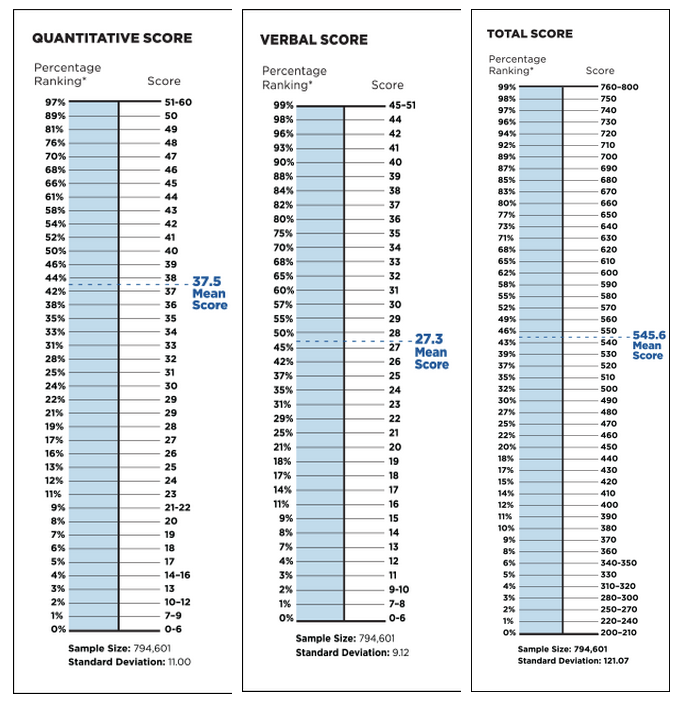 Table of average GMAT scores