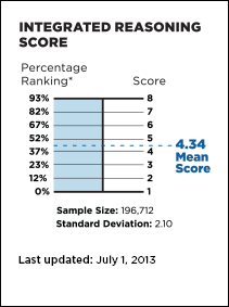 Integrated Reasoning Score chart