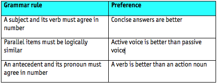 Table of GMAT grammar rules vs preferences