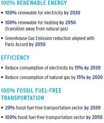 Energy goal 2