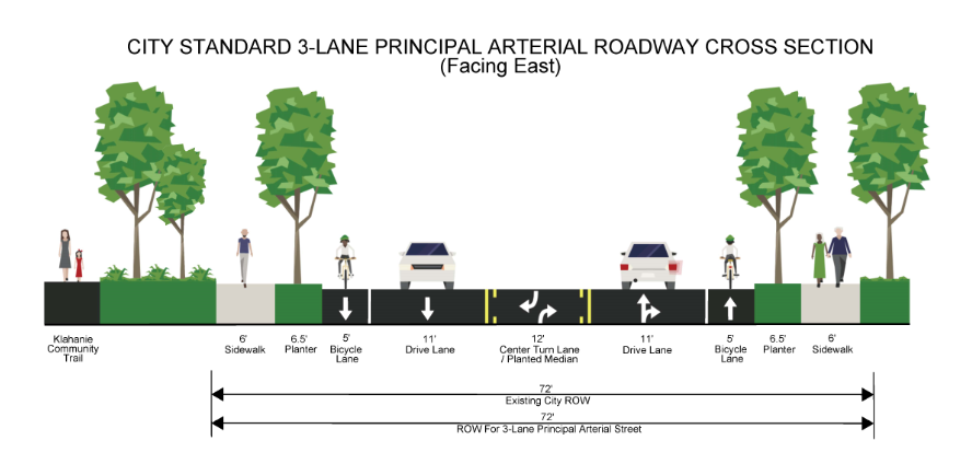 A design rendering of the City Standard three lane principal arterial roadway cross section for of Issaquah-Fall City Road. To the far most left of the image is the Klahanie Community trail. To the right of the trail are trees and grass that separate the trail from an six foot wide sidewalk. To the right of the sidewalk is a six and a half foot wide planter area. To the right of the planter area is a five foot wide bicycle lane. To the right of the bicycle lane is a eleven foot wide drive lane. To the right of the drive lane is a twelve foot wide center turn lane. To the right of the center turn lane is an eleven foot wide drive lane. To the right of the drive lane is a five foot wide bicycle lane. To the right of the bicycle lane is a six and a half foot wide planter. To the right of the planter is a six foot wide side walk. Trees and grass are to the far most right of the image.