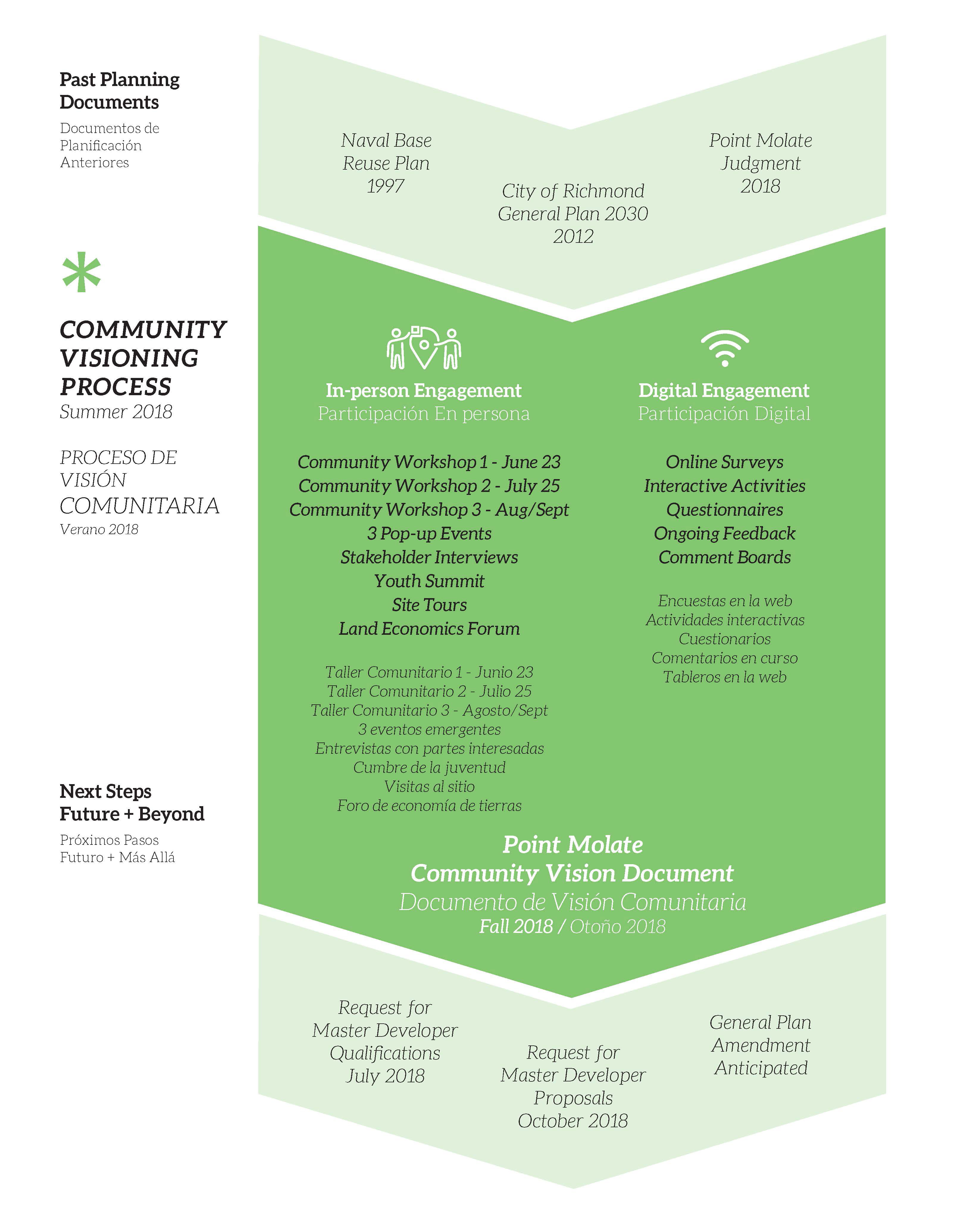 Project Overview | Point Molate Community Visioning