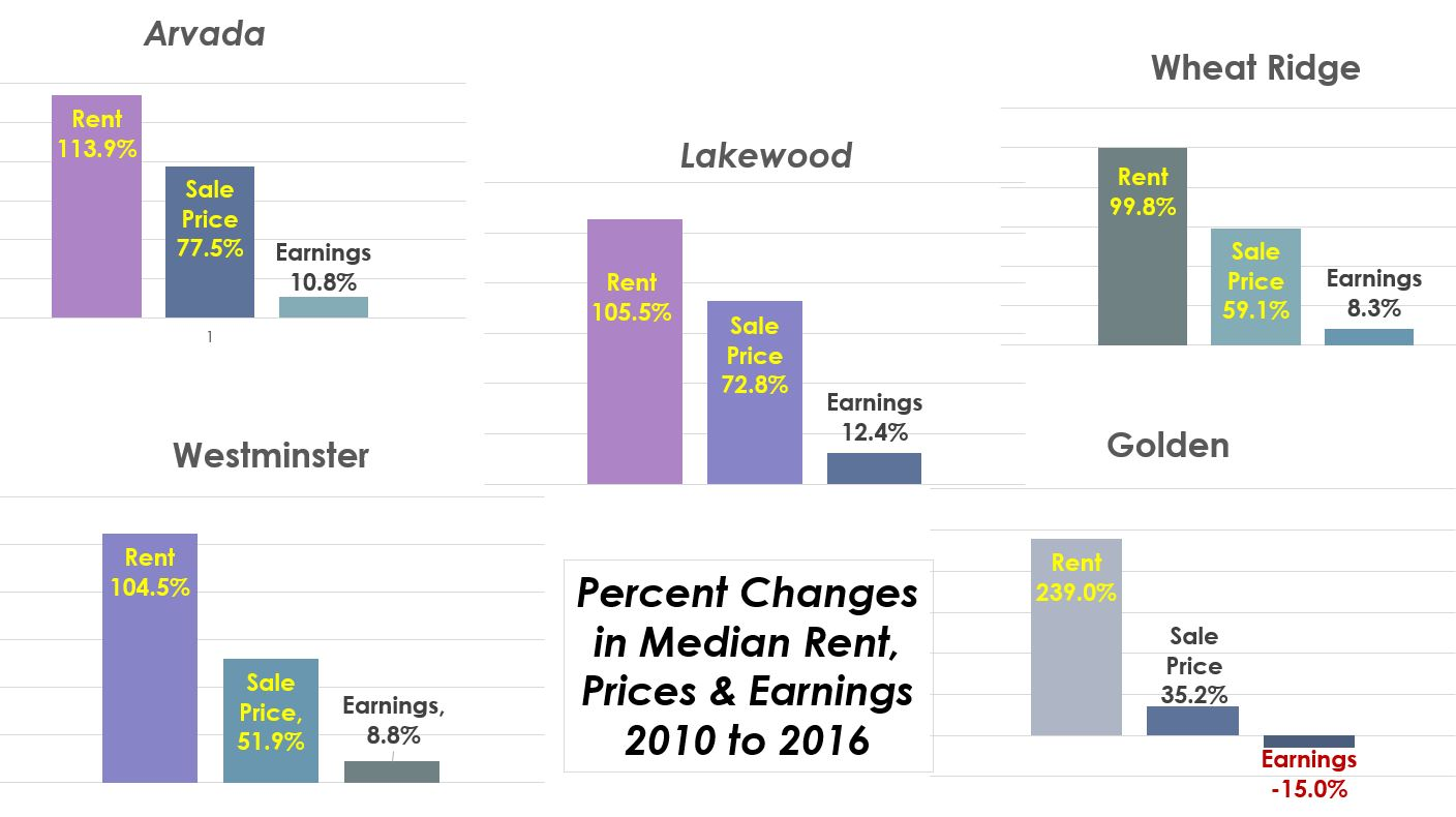 Jeffco rent prices earnings