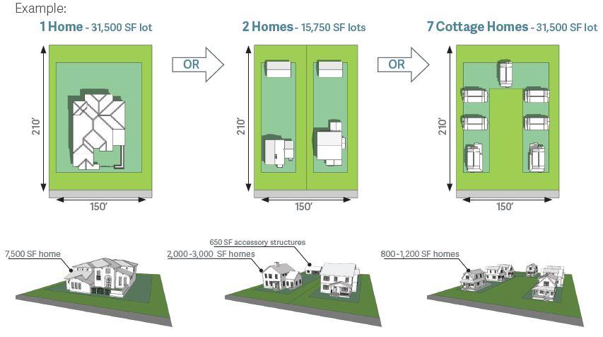 Multiple smaller homes
