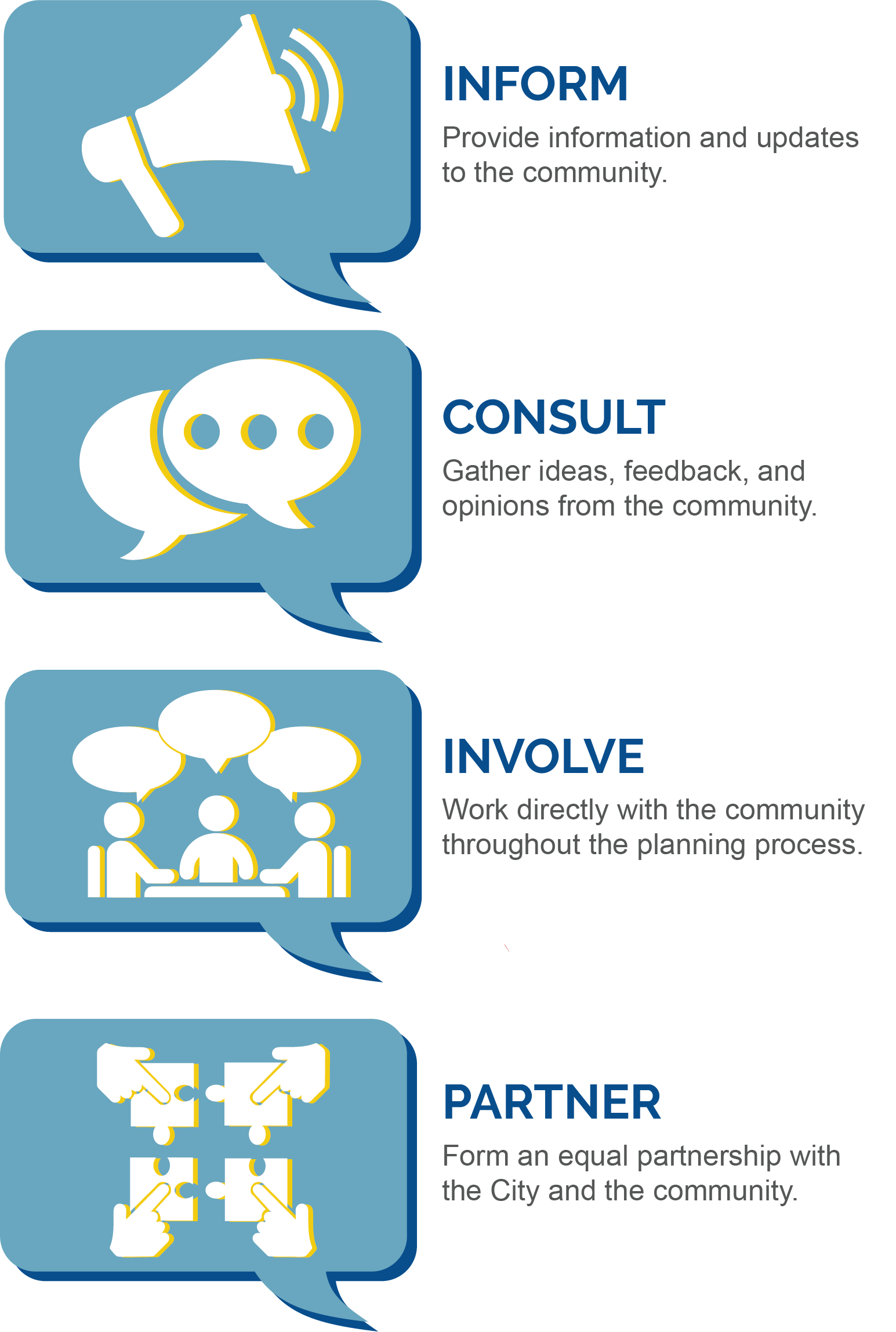 Infographic showing each of the 4 levels of engagement, which are the following: 1) Inform - Provide information and updates to the community (2) Consult - Gather ideas, feedback, and opinions from the community (3) Involve - Work directly with the community throughout the planning process (4) Partner - Form an equal partnership with the City and the community.