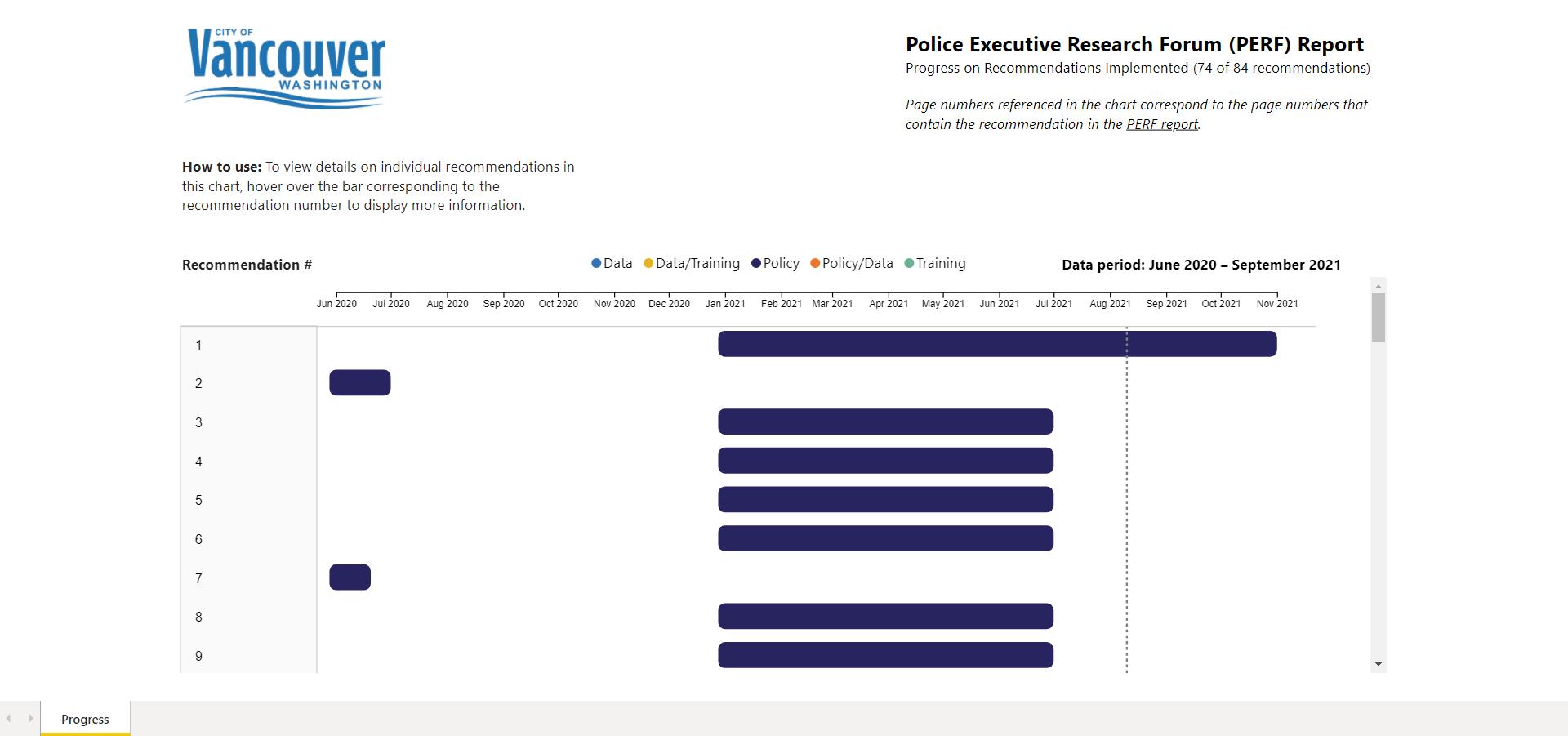 PERF Report progress chart
