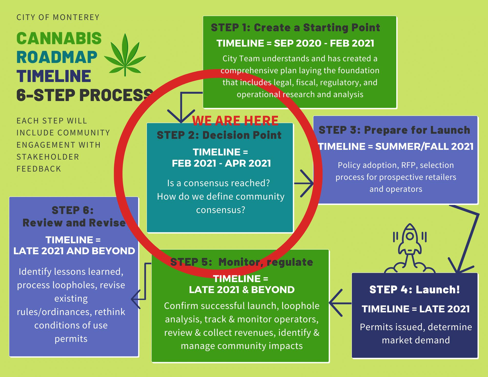 Cannabis Roadmap