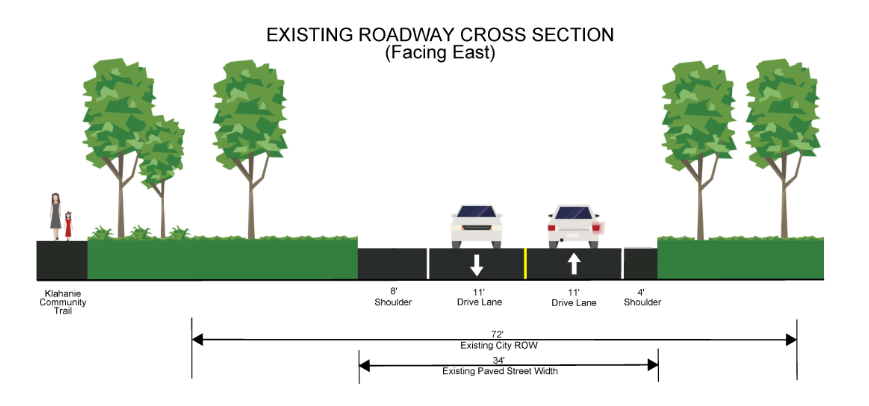 A design rendering of the existing roadway cross section of Issaquah-Fall City Road. To the farmost left of the image is the klahanie Community trail. To the right of the trail are trees and grass that separate the trail from an eight foot shoulder. To the right of the shoulder are two eleven foot wide drive lanes that are separated by a yellow line. To the right of the drive lanes is a four foot wide shoulder. To the right of the shoulder is trees and grass.