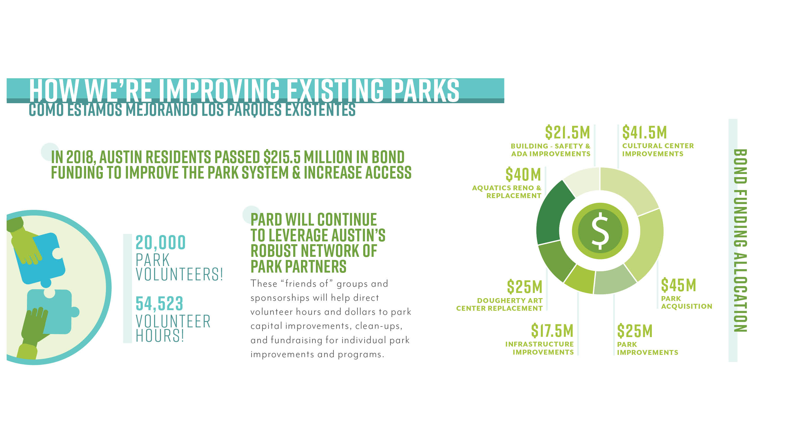 How we're improving existing parks