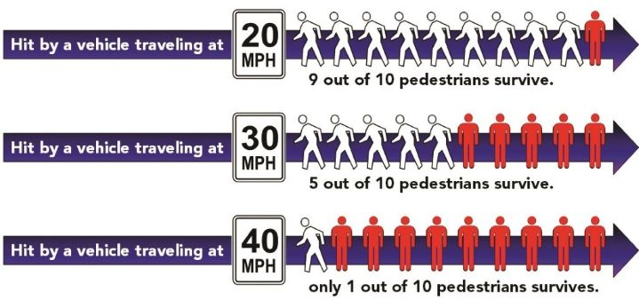 9 out of 10 pedestrians survive after being hit by a vehicle traveling at 20 mph; 5 out of 10 survive when the vehicle is going 30 mph; 1 out 10 survive when the vehicle is going 40 mph.