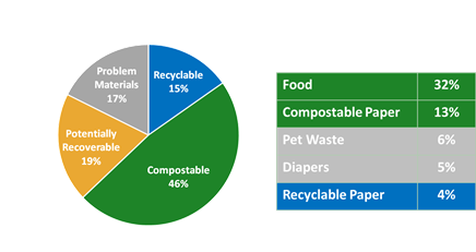 Pie chart of single family trash cart contents. Could be composted: food (32% of trash cart) and compostable paper (13%). Recyclables: 15%. Problem materials (i.e. pet waste, diapers, etc.): 17%. Potentially recoverable: 19%.