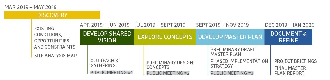 Trevino park master plan schedule