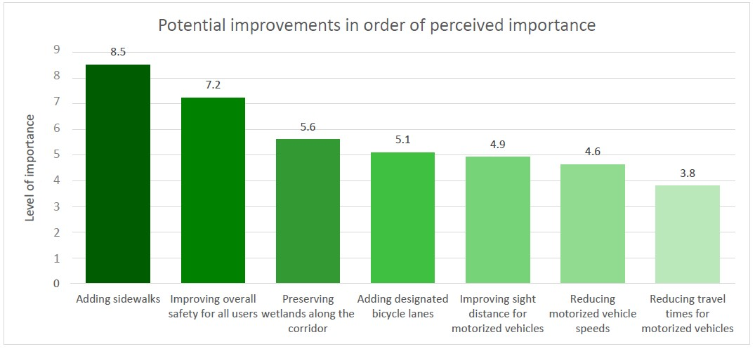 Bar graph that shows results from the City's online survey, open to the public fall 2019. The graph represents the potential corridor improvements in order of importance to the community, as ranked by survey respondents. Adding sidewalks is the highest-ranked improvement, followed by improving overall safety for all users. The third highest-ranked improvement is preserving wetlands along the corridor. The fourth-highest is adding designated bicycle lanes. The fifth-highest is improving sight for motorized vehicles. The sixth-highest is reducing motorized vehicle speeds. The improvement that ranked lowest in importance to the community is reducing travel times for motorized vehicles.