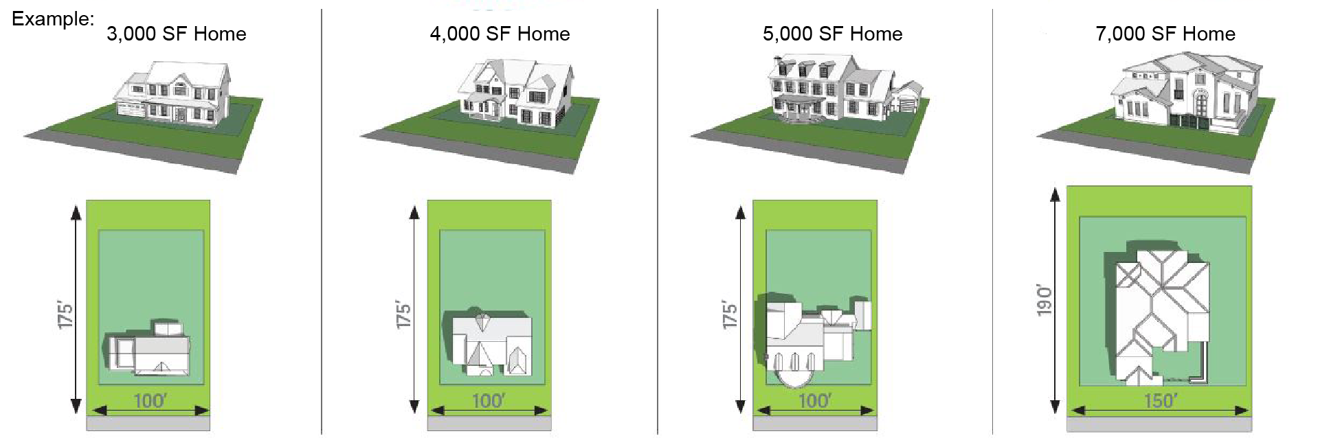 Home sizes 2.0