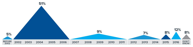 JPG chart