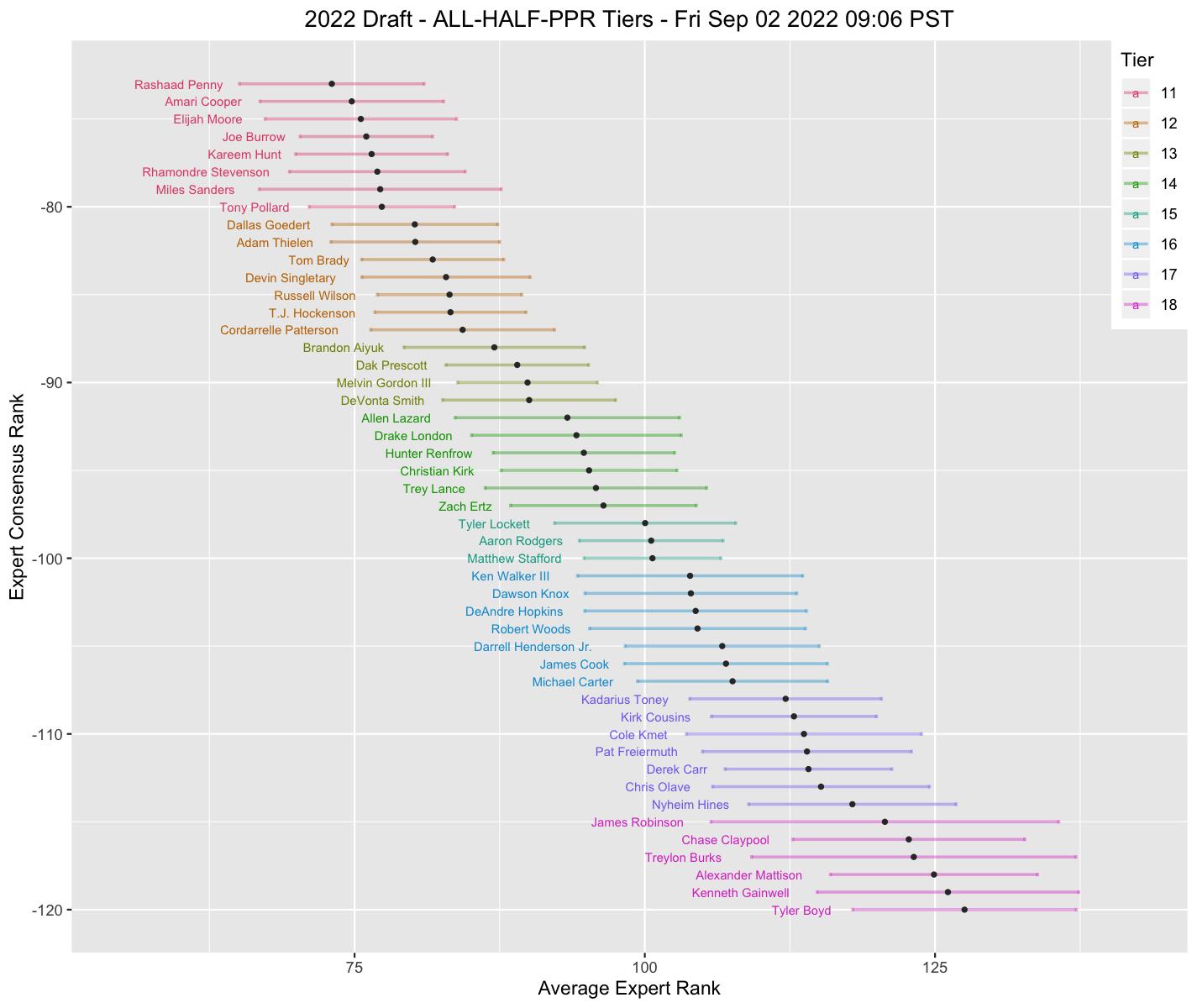 Data Math Etc Half Ppr Draft Tiers Fantasy football tiers by boris chen. data math etc half ppr draft tiers