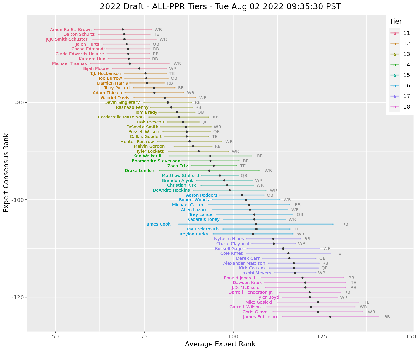 Data Math Etc Ppr Draft Tiers Fantasy football tiers by boris chen. data math etc ppr draft tiers