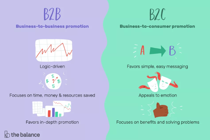 Business to Business promotion vs Business to consumer promotion