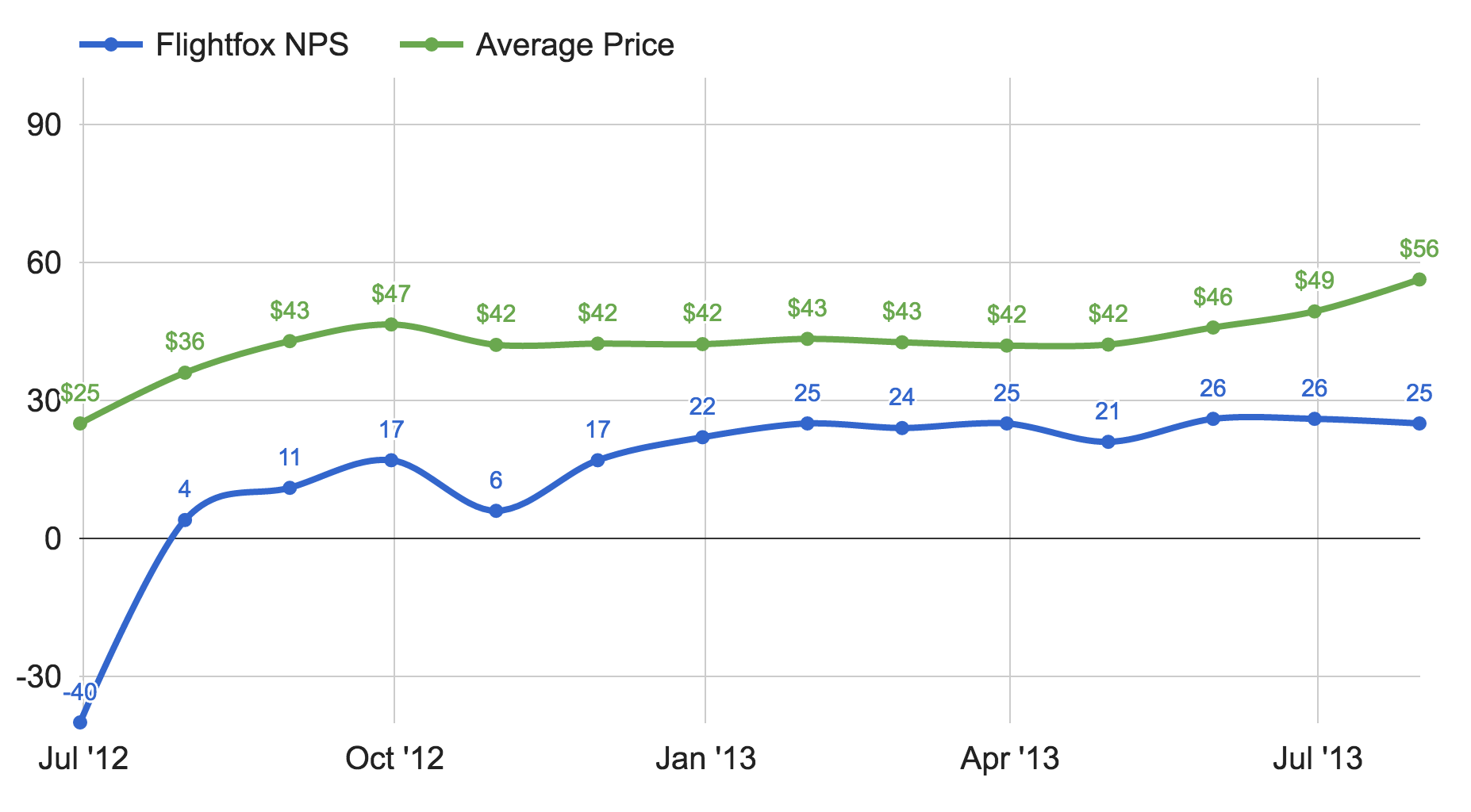 Flightfox NPS and Average Price