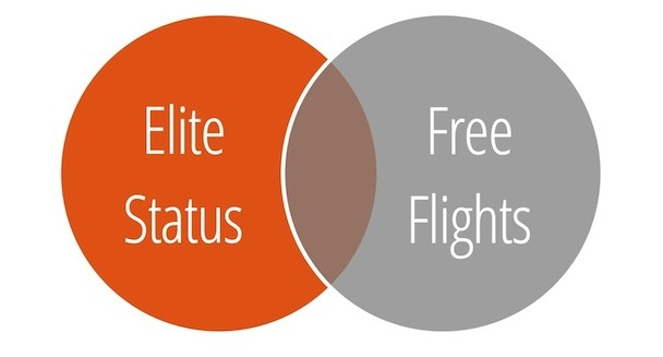 Elite Status vs. Free Flights