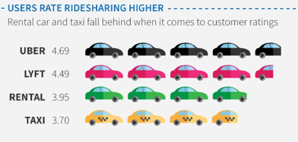 Travelers prefer ride-shares over rental cars
