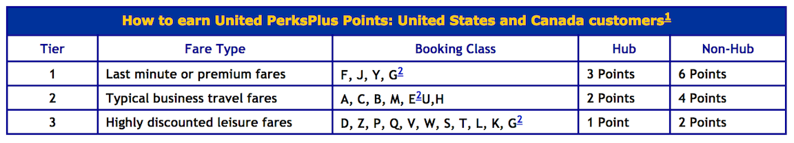 How to Earn United PerksPlus Points