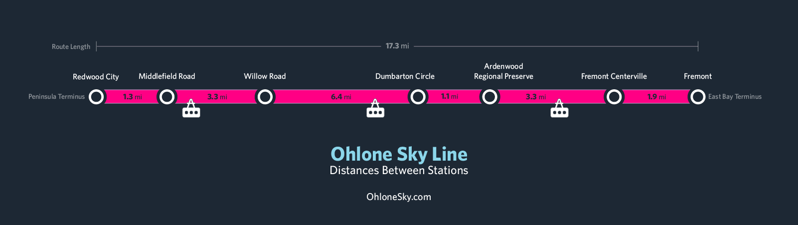 Ohlone Sky Distance graphic