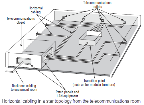 Swell Structured Cabling Specifications And Standards Fosco Connect Wiring Digital Resources Ommitdefiancerspsorg