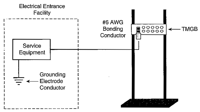 What is grounding and bonding for telecommunication for Standard electrical service sizes
