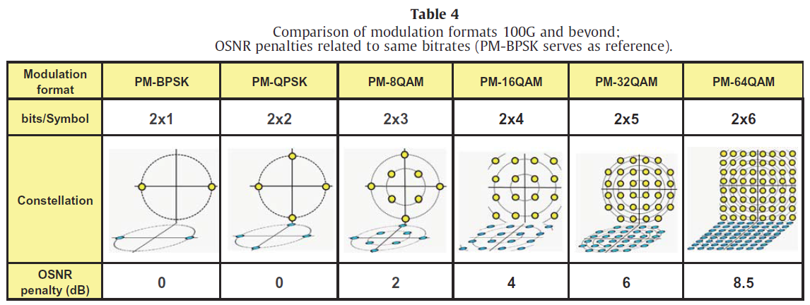 Modulation Formats For 100G And Beyond Fosco Connect