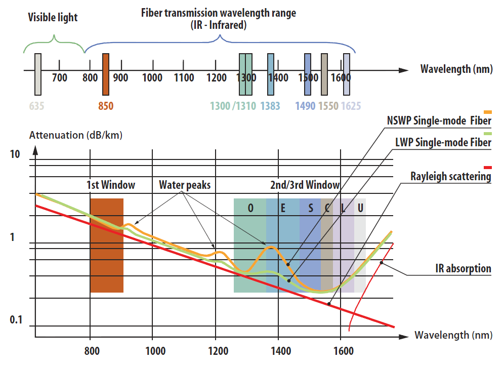 Attenuation In Optical Fibers From Visible Light To