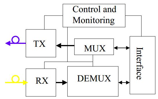 What Are Fiber Optic Transponders   U2013 Fosco Connect