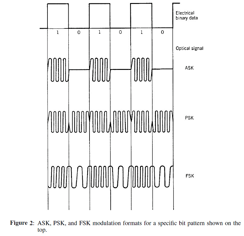 Figure-2-ASK-PSK-FSK-Modulation-format