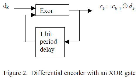 What is Duobinary Modulation for Optical Systems? – Fosco