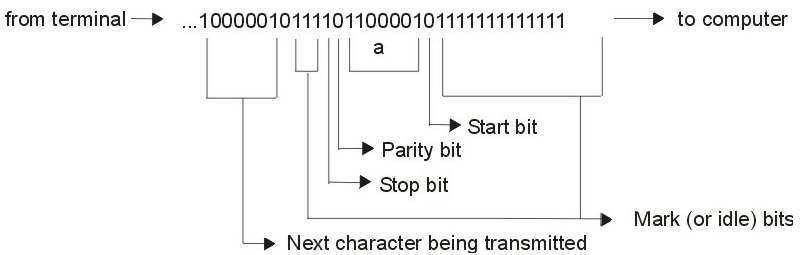 describes a popular serial data transmission method