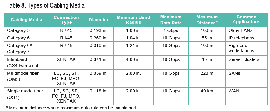Facility Considerations For The Data Center Fosco Connect