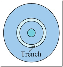 adding-a-low-index-trench