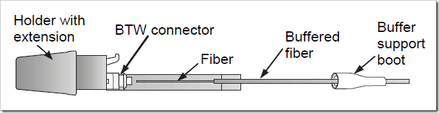 fiber back into the connector and lock buffer
