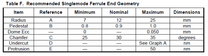 recommended single mode ferrule end geometry
