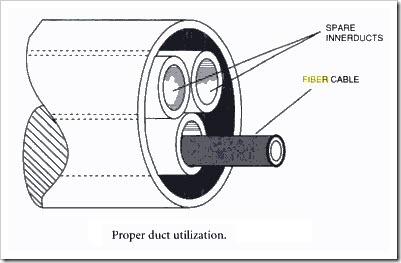proper-duct-utilization