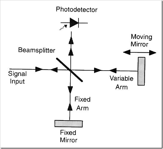 block-diagram-of-a-michelson-interferometer