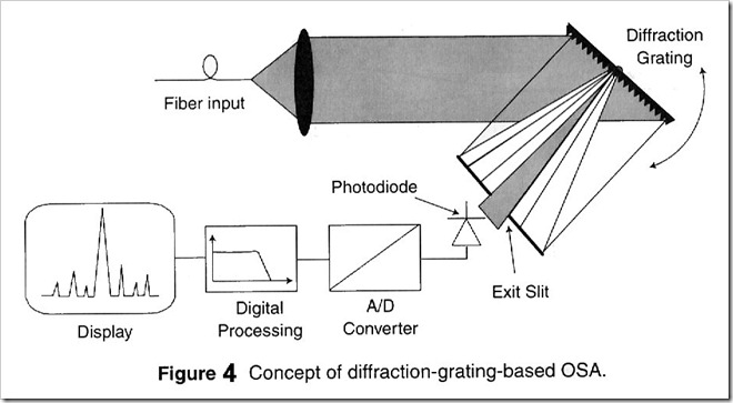 Diffraction-Grating-Based-OSA