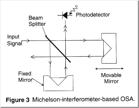 Michelson-interferometer-based-OSA