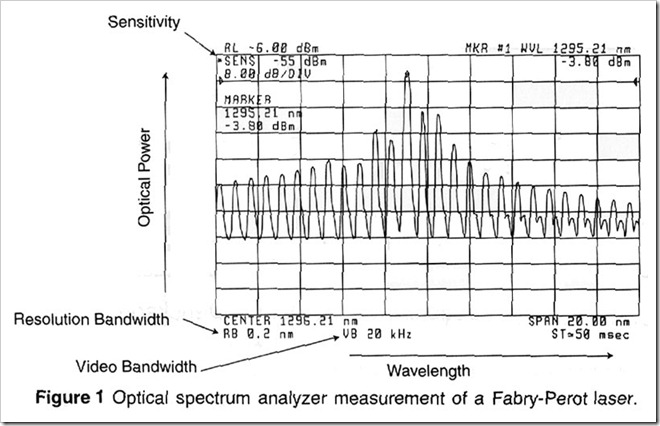 optical-spectrum-analyzer-measurement-of-a-Fabry-Perot-laser