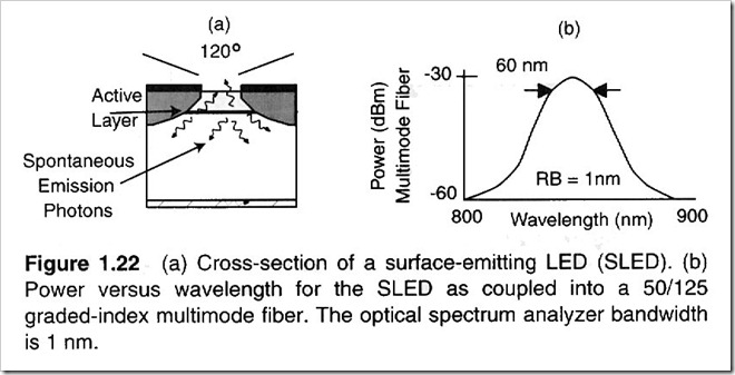 surface-emitting-LED-structure
