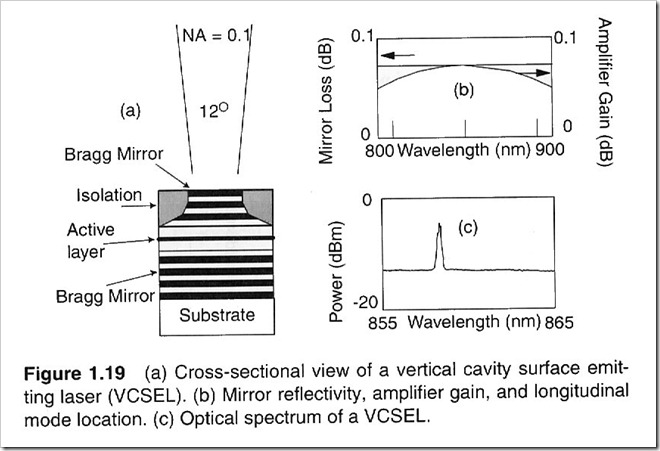 VCSEL-Laser-Structure