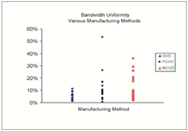 Bandwidth Uniformity Various Manufacturing Methods