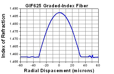 62.5 graded-index profile multimode fiber