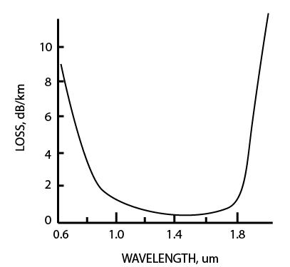 Optical Fiber Loss and Attenuation – Fosco Connect