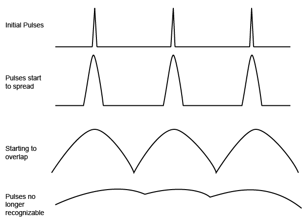 optical fiber dispersion  u2013 fosco connect